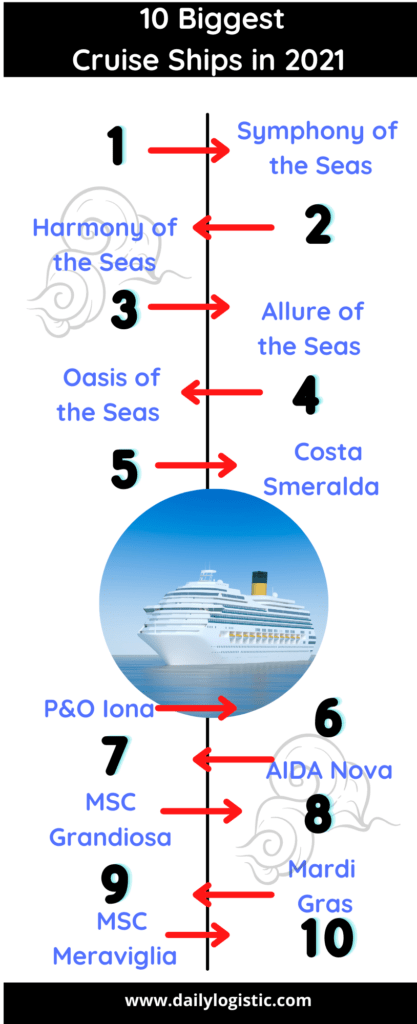 Top 10 largest cruise ships inforgraphic Daily Logistics