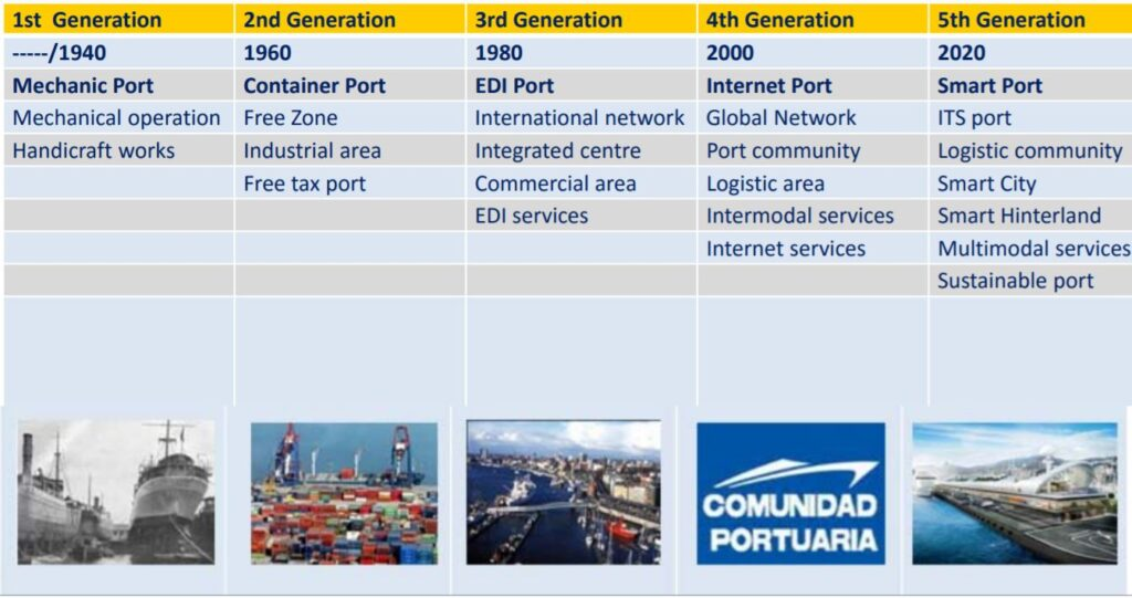 Smart Ports: The Future of Ports- Port generations- Daily Logistics