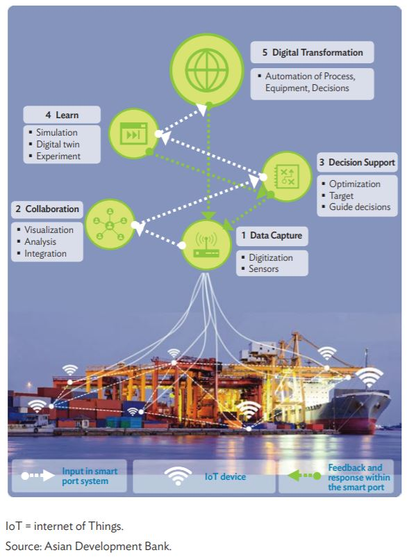 Smart Ports- Steps to become smart ports- Daily Logistics